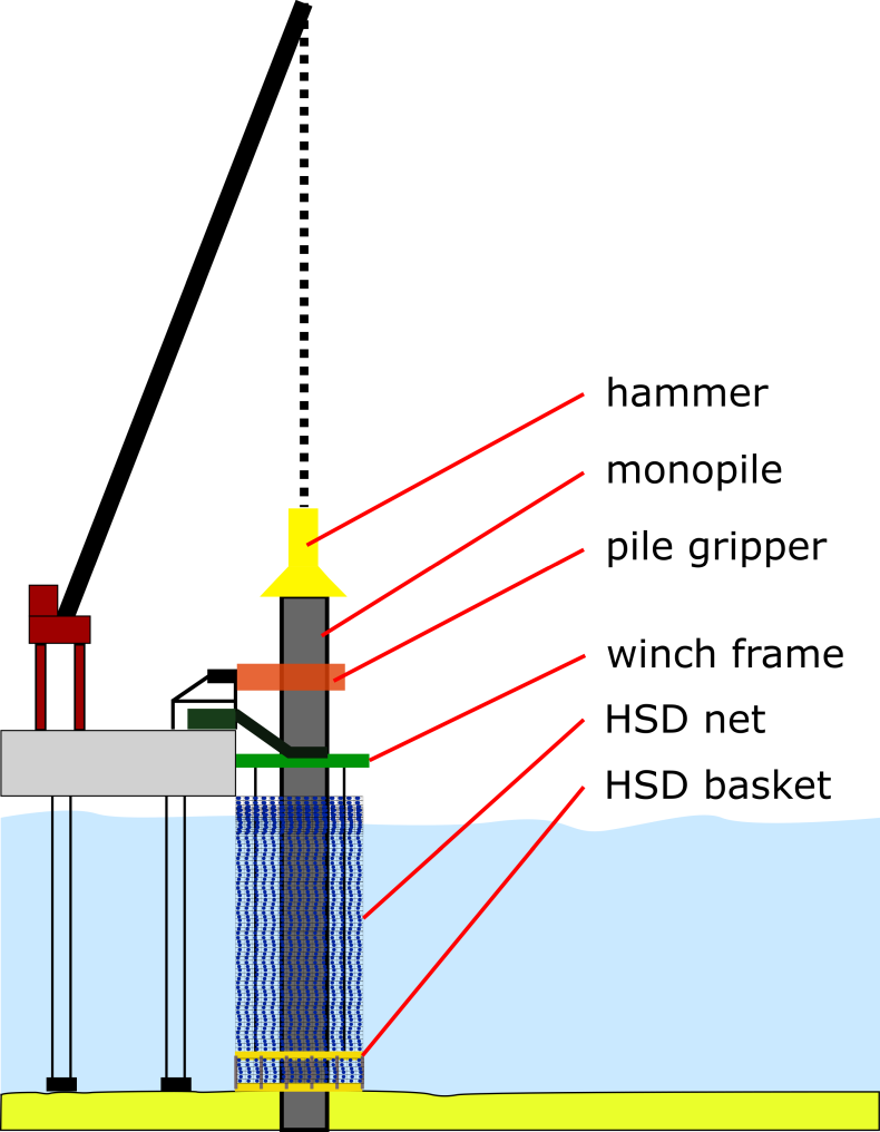 Schematic overview of the installed HSD-System on a monopile.